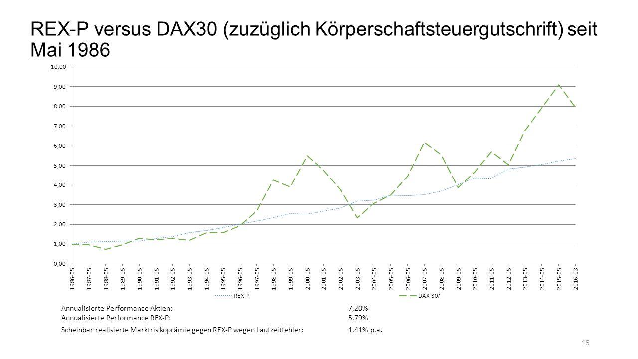REX-P versus DAX30 (zuzüglich Körperschaftsteuergutschrift) seit Mai 1986 Annualisierte Performance Aktien:7,20% Annualisierte Performance REX-P:5,79% Scheinbar realisierte Marktrisikoprämie gegen REX-P wegen Laufzeitfehler: 1,41% p.a.