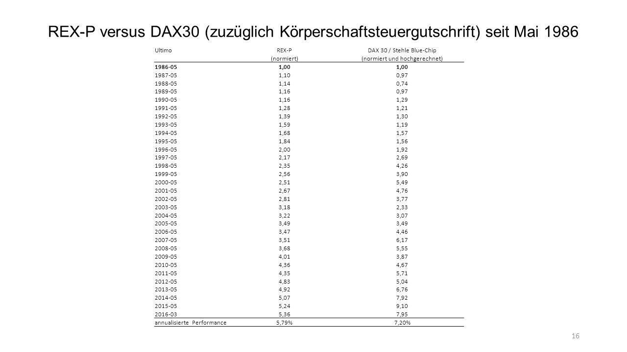 REX-P versus DAX30 (zuzüglich Körperschaftsteuergutschrift) seit Mai 1986 UltimoREX-PDAX 30 / Stehle Blue-Chip (normiert)(normiert und hochgerechnet) 1986-051,00 1987-051,100,97 1988-051,140,74 1989-051,160,97 1990-051,161,29 1991-051,281,21 1992-051,391,30 1993-051,591,19 1994-051,681,57 1995-051,841,56 1996-052,001,92 1997-052,172,69 1998-052,354,26 1999-052,563,90 2000-052,515,49 2001-052,674,76 2002-052,813,77 2003-053,182,33 2004-053,223,07 2005-053,49 2006-053,474,46 2007-053,516,17 2008-053,685,55 2009-054,013,87 2010-054,364,67 2011-054,355,71 2012-054,835,04 2013-054,926,76 2014-055,077,92 2015-055,249,10 2016-035,367,95 annualisierte Performance5,79%7,20% 16