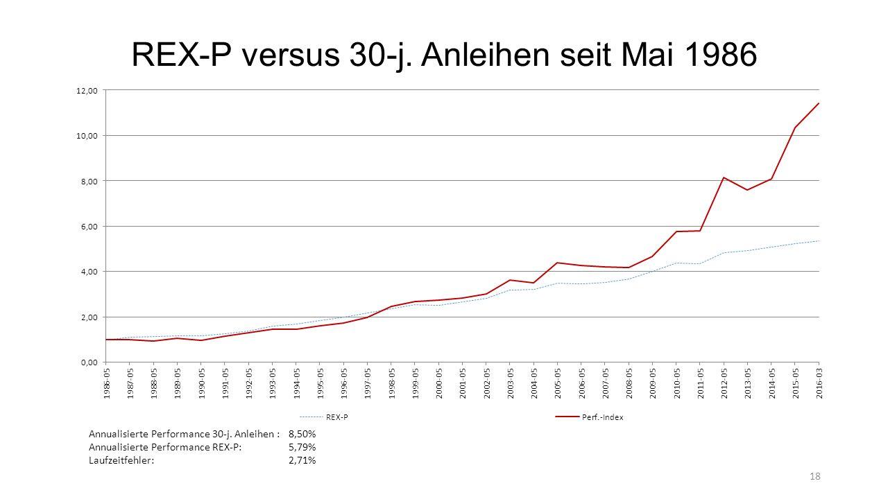 REX-P versus 30-j.Anleihen seit Mai 1986 Annualisierte Performance 30-j.