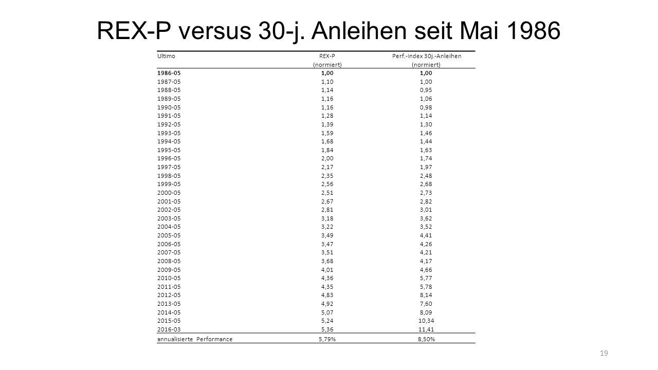 REX-P versus 30-j.