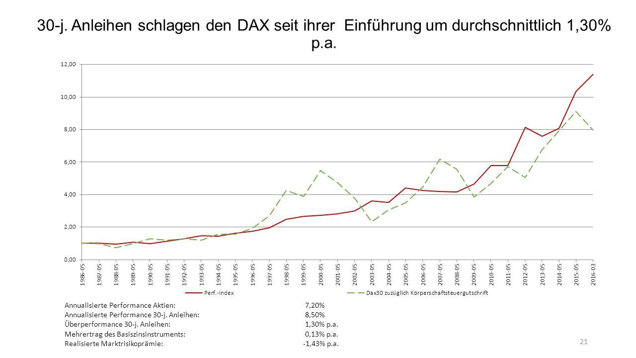30-j.Anleihen schlagen den DAX seit ihrer Einführung um durchschnittlich 1,30% p.a.