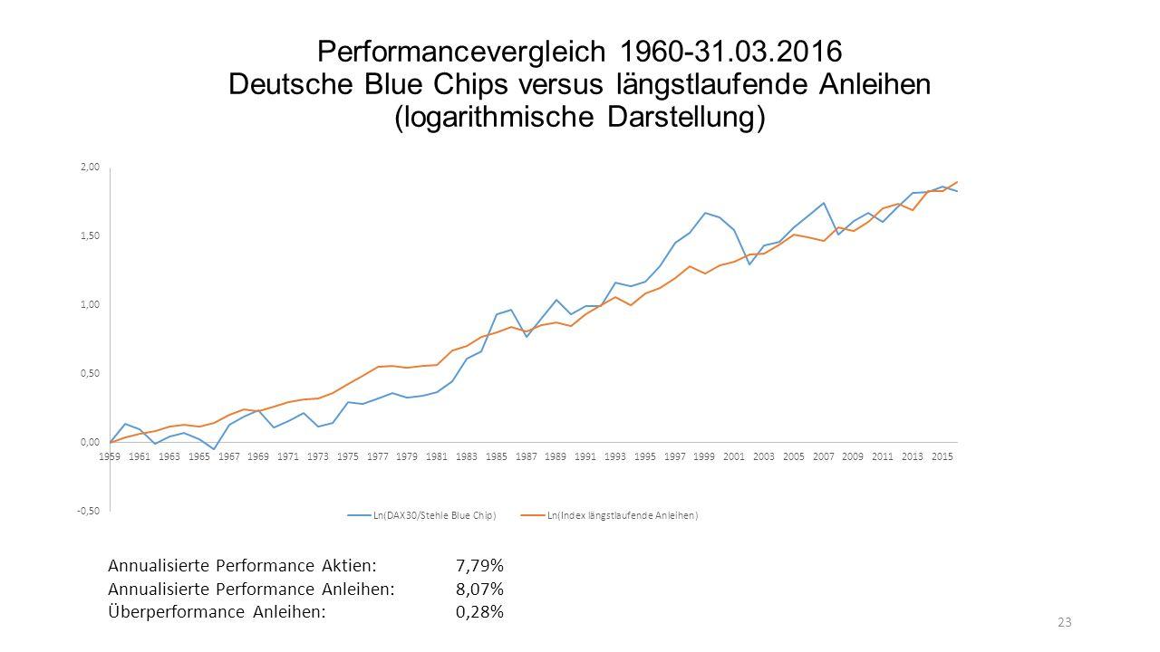 Anleiheäquivalent Rendite vs. Rendite bis zur Fälligkeit