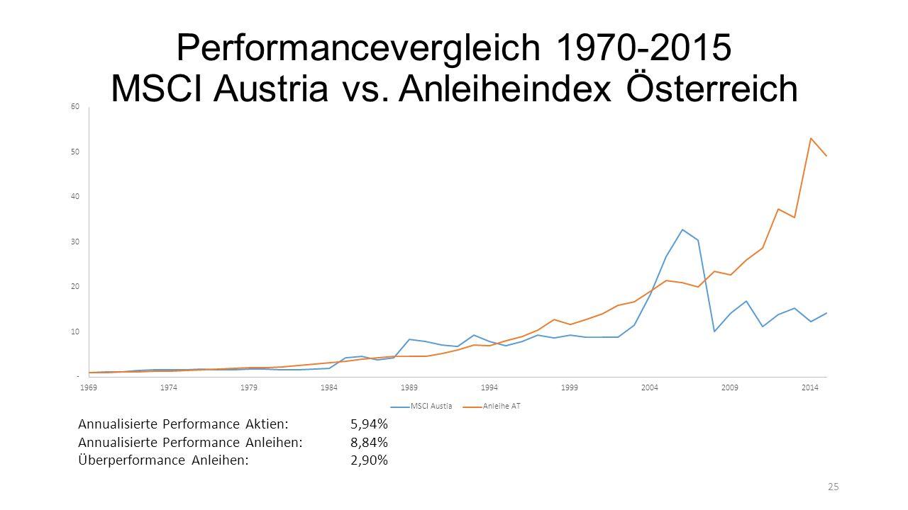 Performancevergleich 1970-2015 MSCI Austria vs.