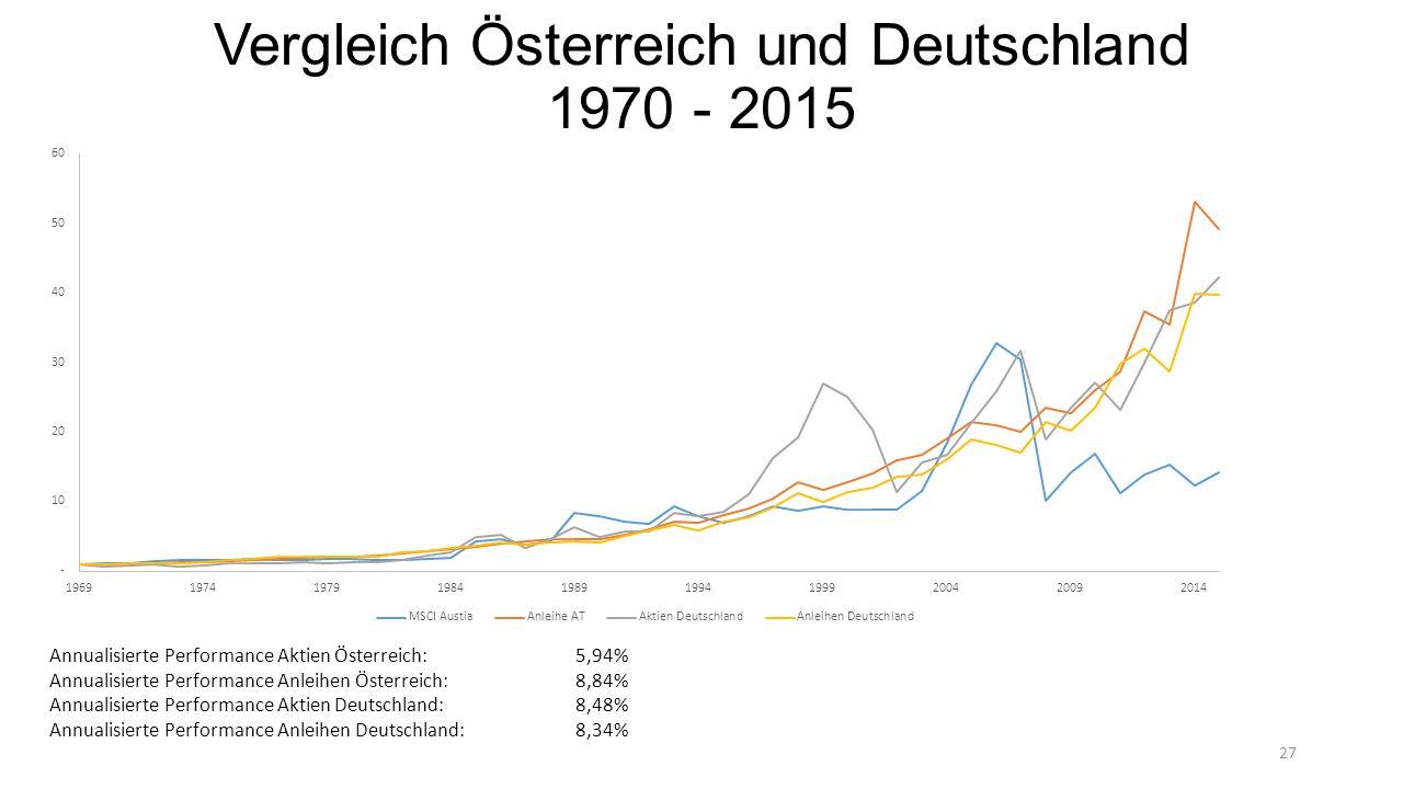 Vergleich Österreich und Deutschland 1970 - 2015 27 Annualisierte Performance Aktien Österreich:5,94% Annualisierte Performance Anleihen Österreich:8,84% Annualisierte Performance Aktien Deutschland:8,48% Annualisierte Performance Anleihen Deutschland:8,34%