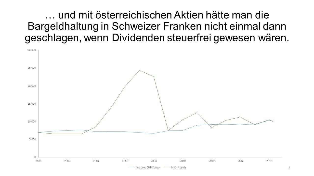 … und mit österreichischen Aktien hätte man die Bargeldhaltung in Schweizer Franken nicht einmal dann geschlagen, wenn Dividenden steuerfrei gewesen wären.