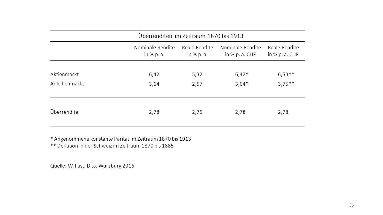 35 Überrenditen im Zeitraum 1870 bis 1913 Nominale Rendite in % p.