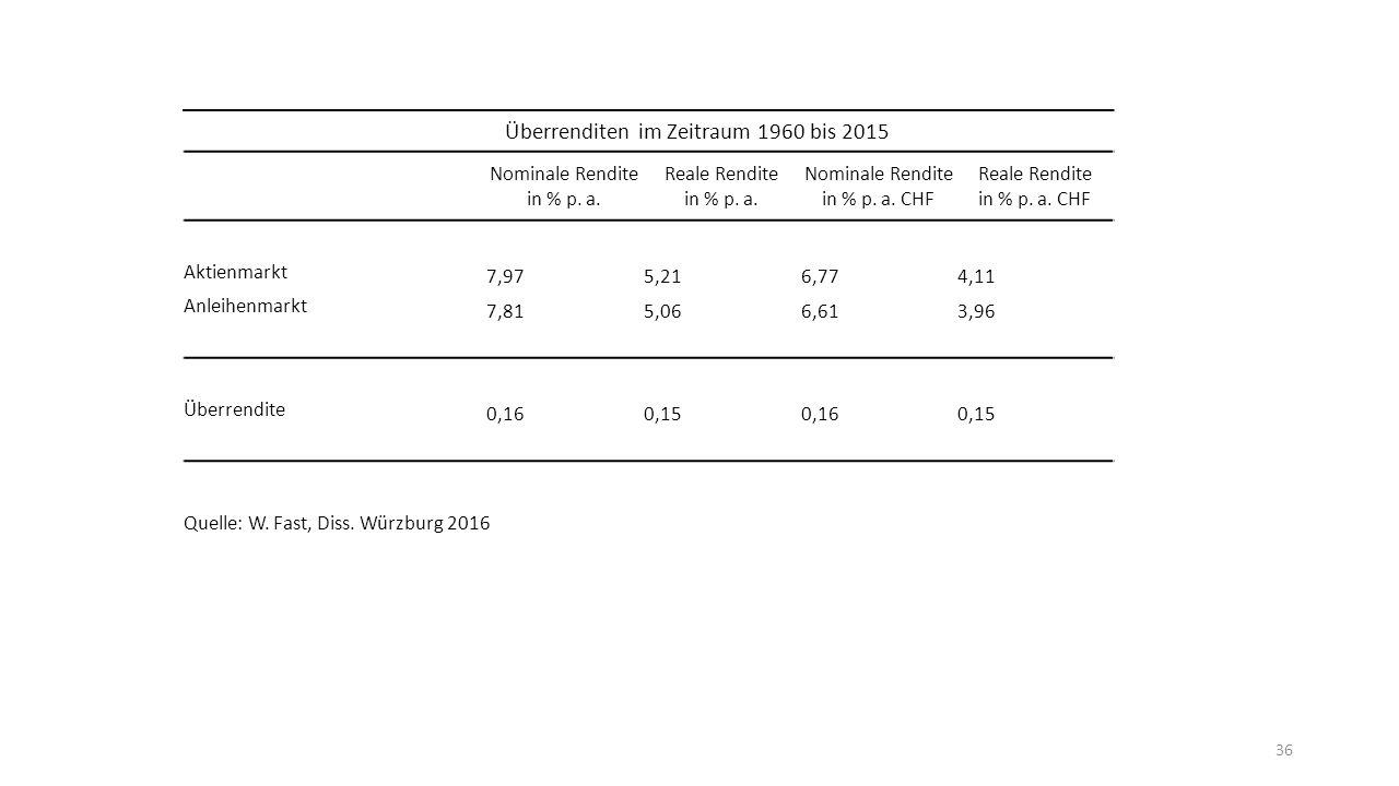 36 Überrenditen im Zeitraum 1960 bis 2015 Nominale Rendite in % p.