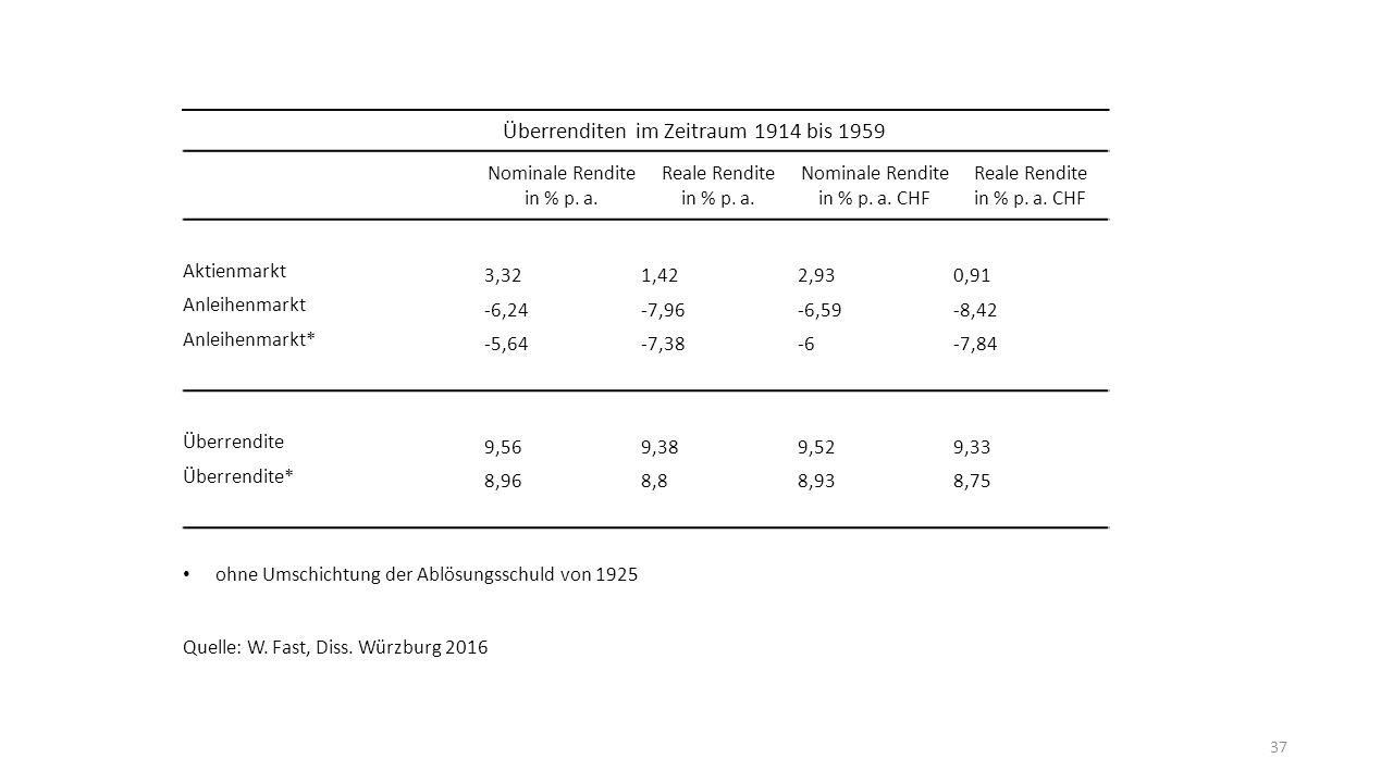 37 Überrenditen im Zeitraum 1914 bis 1959 Nominale Rendite in % p.