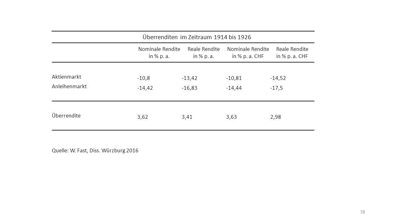38 Überrenditen im Zeitraum 1914 bis 1926 Nominale Rendite in % p.