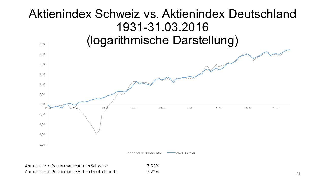 Aktienindex Schweiz vs.
