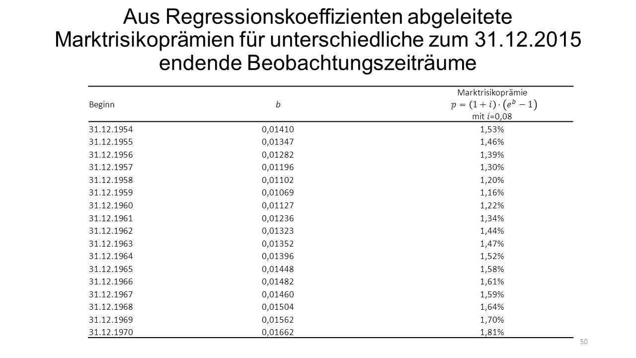 Aus Regressionskoeffizienten abgeleitete Marktrisikoprämien für unterschiedliche zum 31.12.2015 endende Beobachtungszeiträume Beginnb 31.12.19540,014101,53% 31.12.19550,013471,46% 31.12.19560,012821,39% 31.12.19570,011961,30% 31.12.19580,011021,20% 31.12.19590,010691,16% 31.12.19600,011271,22% 31.12.19610,012361,34% 31.12.19620,013231,44% 31.12.19630,013521,47% 31.12.19640,013961,52% 31.12.19650,014481,58% 31.12.19660,014821,61% 31.12.19670,014601,59% 31.12.19680,015041,64% 31.12.19690,015621,70% 31.12.19700,016621,81% 50
