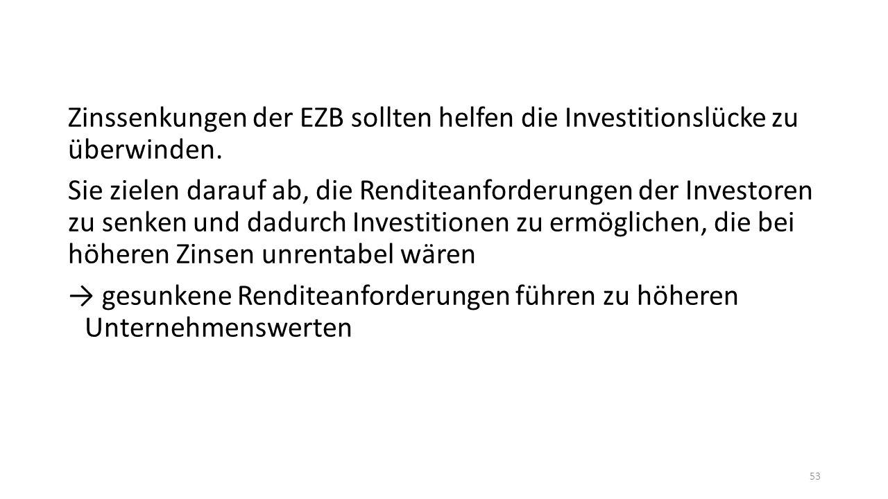 Zinssenkungen der EZB sollten helfen die Investitionslücke zu überwinden.