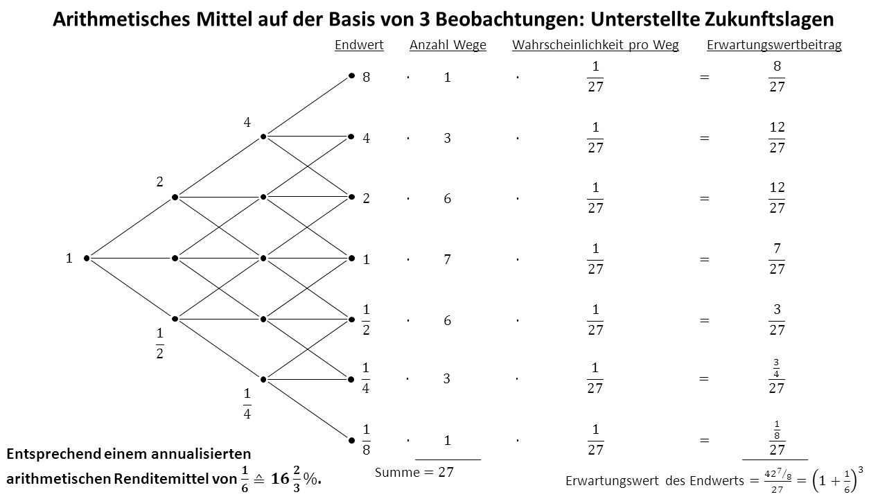 Arithmetisches Mittel auf der Basis von 3 Beobachtungen: Unterstellte Zukunftslagen EndwertAnzahl WegeWahrscheinlichkeit pro WegErwartungswertbeitrag