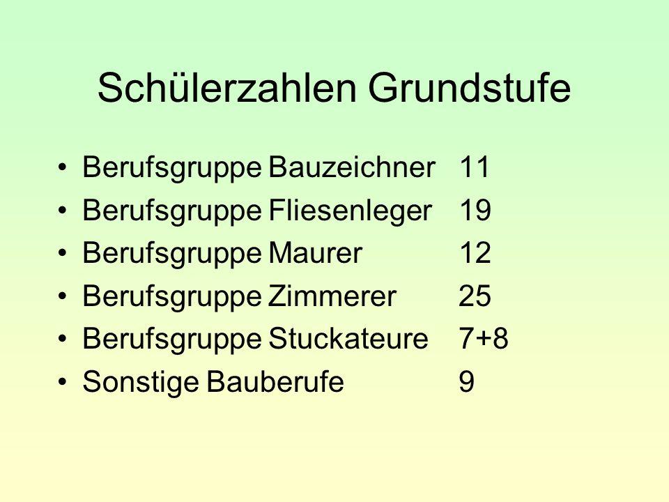 Schülerzahlen Grundstufe Berufsgruppe Bauzeichner11 Berufsgruppe Fliesenleger19 Berufsgruppe Maurer12 Berufsgruppe Zimmerer25 Berufsgruppe Stuckateure