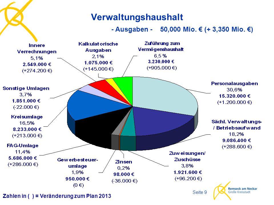 Haushaltsplan 2014 Seite 9 Verwaltungshaushalt Zahlen in ( ) = Veränderung zum Plan 2013 - Ausgaben - 50,000 Mio.