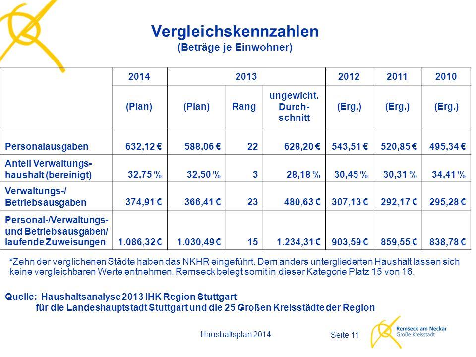 Haushaltsplan 2014 Seite 11 Vergleichskennzahlen (Beträge je Einwohner) 20142013201220112010 (Plan) Rang ungewicht.