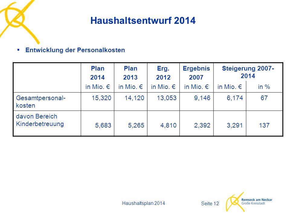 Haushaltsplan 2014 Seite 12 Haushaltsentwurf 2014  Entwicklung der Personalkosten Plan 2014 in Mio.