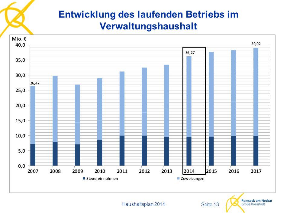 Entwicklung des laufenden Betriebs im Verwaltungshaushalt Haushaltsplan 2014 Seite 13