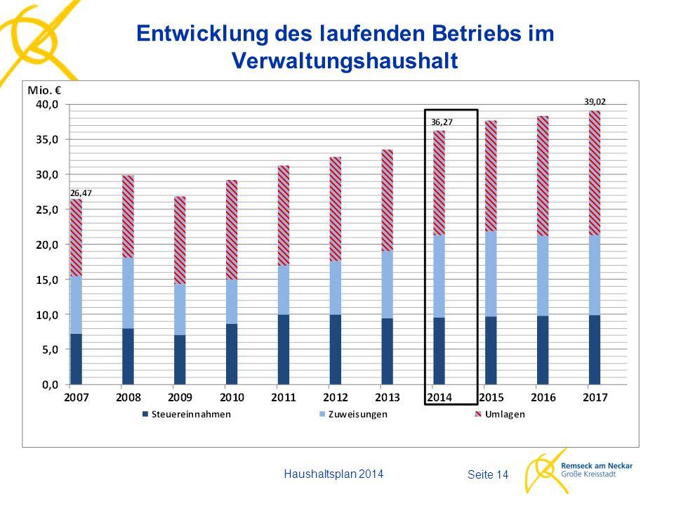 Entwicklung des laufenden Betriebs im Verwaltungshaushalt Haushaltsplan 2014 Seite 14