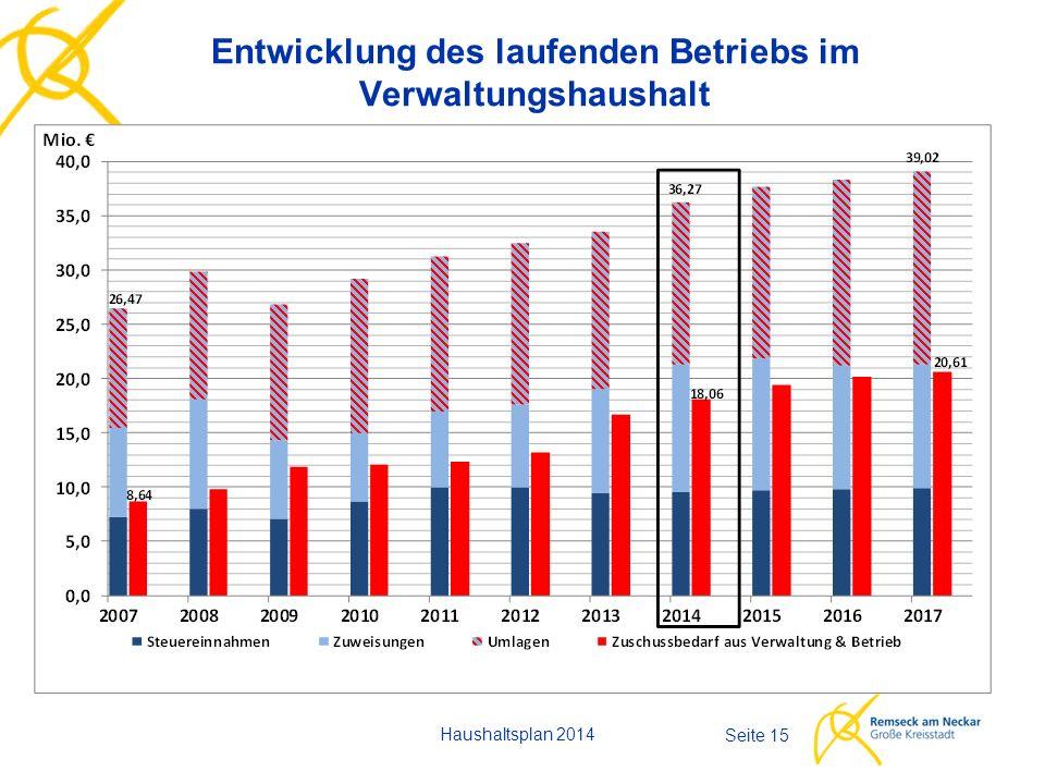 Entwicklung des laufenden Betriebs im Verwaltungshaushalt Haushaltsplan 2014 Seite 15