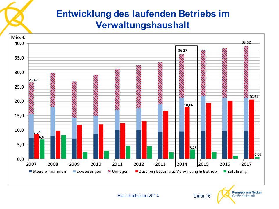 Entwicklung des laufenden Betriebs im Verwaltungshaushalt Haushaltsplan 2014 Seite 16