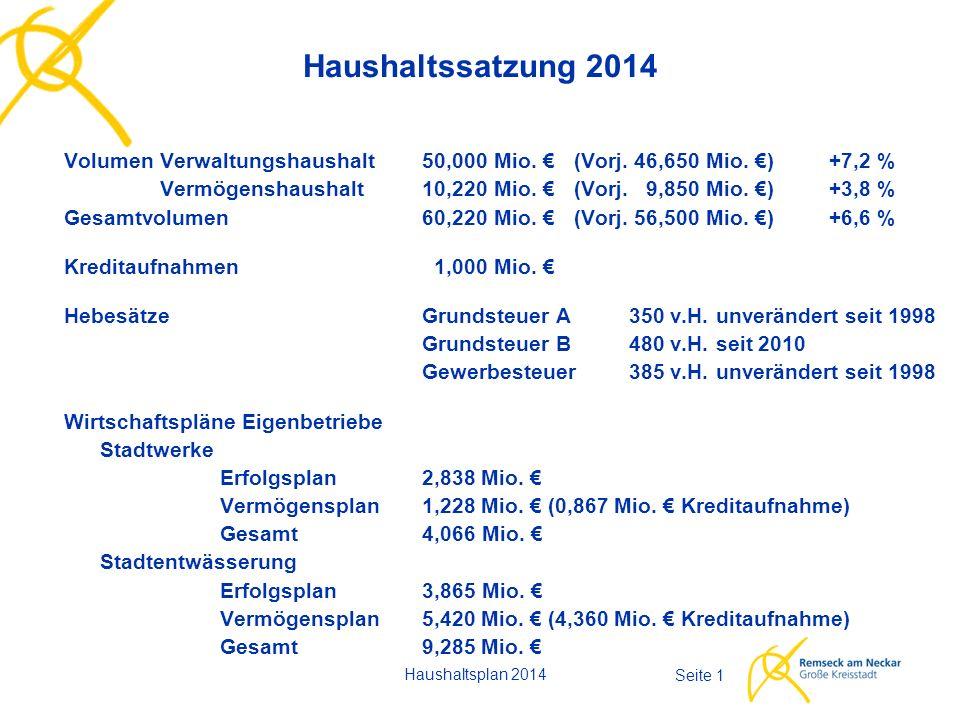 Haushaltsplan 2014 Seite 1 Haushaltssatzung 2014 Volumen Verwaltungshaushalt50,000 Mio.