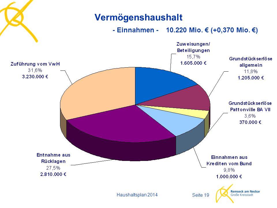 Haushaltsplan 2014 Seite 19 Vermögenshaushalt - Einnahmen - 10.220 Mio. € (+0,370 Mio. €)