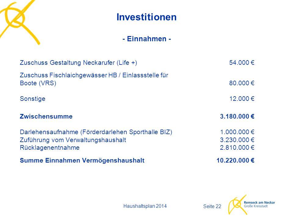 Haushaltsplan 2014 Seite 22 Investitionen - Einnahmen - Zuschuss Gestaltung Neckarufer (Life +)54.000 € Zuschuss Fischlaichgewässer HB / Einlassstelle für Boote (VRS)80.000 € Sonstige12.000 € Zwischensumme3.180.000 € Darlehensaufnahme (Förderdarlehen Sporthalle BIZ)1.000.000 € Zuführung vom Verwaltungshaushalt3.230.000 € Rücklagenentnahme2.810.000 € Summe Einnahmen Vermögenshaushalt10.220.000 €
