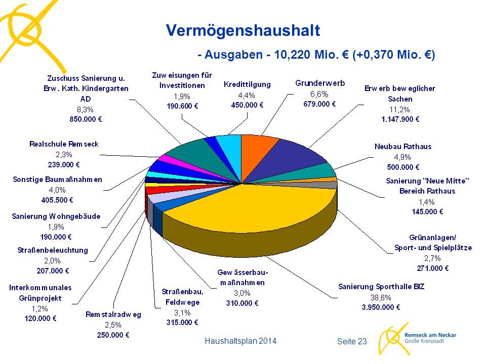 Haushaltsplan 2014 Seite 23 Vermögenshaushalt - Ausgaben - 10,220 Mio. € (+0,370 Mio. €)