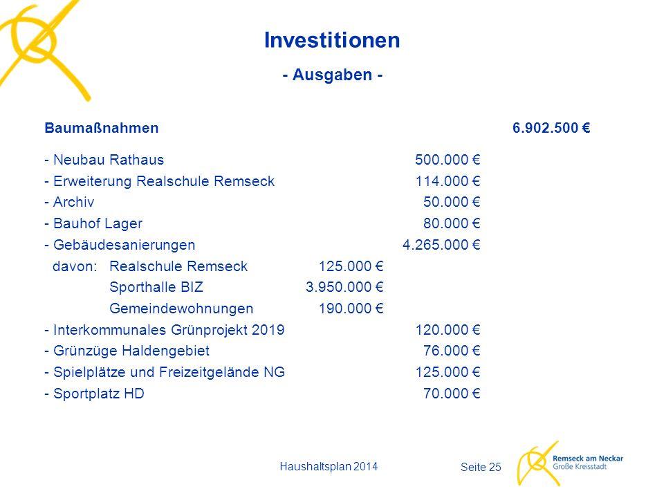Haushaltsplan 2014 Seite 25 Investitionen - Ausgaben - Baumaßnahmen6.902.500 € - Neubau Rathaus500.000 € - Erweiterung Realschule Remseck114.000 € - Archiv50.000 € - Bauhof Lager80.000 € - Gebäudesanierungen4.265.000 € davon:Realschule Remseck125.000 € Sporthalle BIZ3.950.000 € Gemeindewohnungen190.000 € - Interkommunales Grünprojekt 2019120.000 € - Grünzüge Haldengebiet76.000 € - Spielplätze und Freizeitgelände NG125.000 € - Sportplatz HD 70.000 €