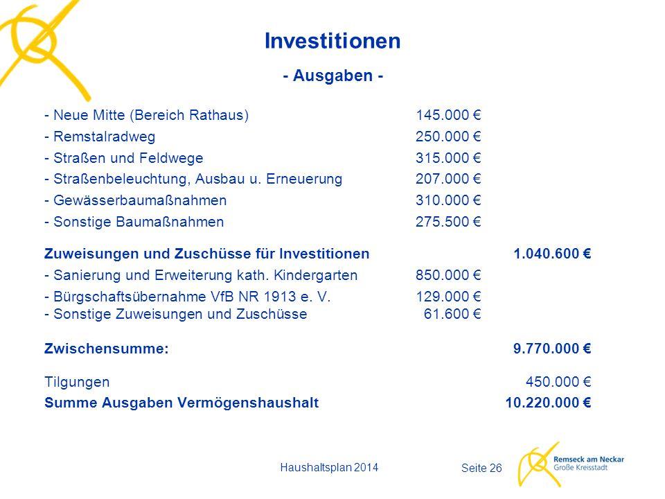 Haushaltsplan 2014 Seite 26 Investitionen - Ausgaben - - Neue Mitte (Bereich Rathaus)145.000 € - Remstalradweg250.000 € - Straßen und Feldwege 315.000 € - Straßenbeleuchtung, Ausbau u.
