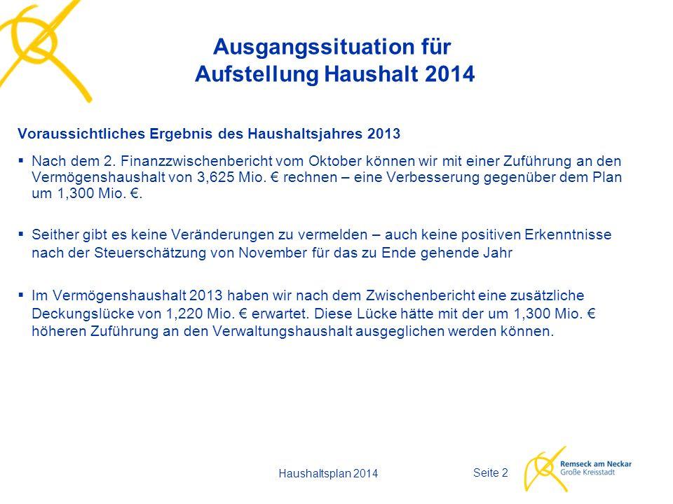 Haushaltsplan 2014 Seite 2 Ausgangssituation für Aufstellung Haushalt 2014 Voraussichtliches Ergebnis des Haushaltsjahres 2013  Nach dem 2.