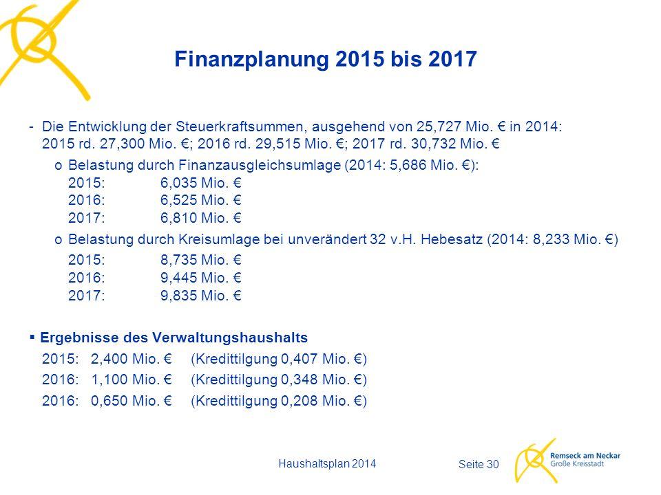 Haushaltsplan 2014 Seite 30 Finanzplanung 2015 bis 2017 -Die Entwicklung der Steuerkraftsummen, ausgehend von 25,727 Mio.