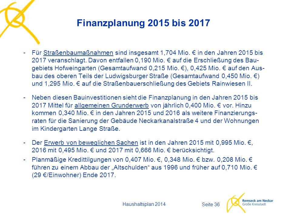 Finanzplanung 2015 bis 2017 - Für Straßenbaumaßnahmen sind insgesamt 1,704 Mio.