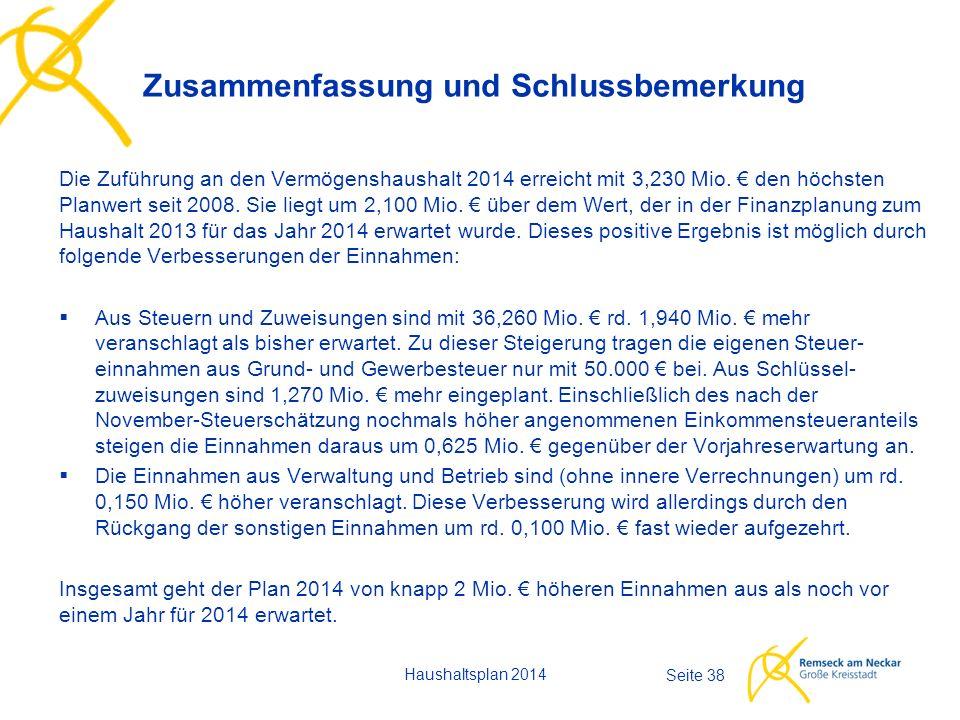 Haushaltsplan 2014 Seite 38 Die Zuführung an den Vermögenshaushalt 2014 erreicht mit 3,230 Mio.