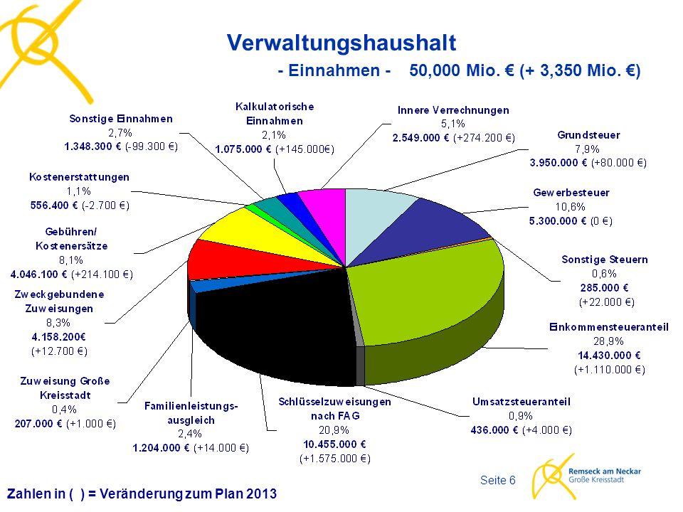 Haushaltsplan 2014 Seite 6 Verwaltungshaushalt - Einnahmen - 50,000 Mio.
