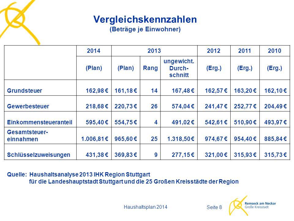 Haushaltsplan 2014 Seite 8 Vergleichskennzahlen (Beträge je Einwohner) 20142013201220112010 (Plan) Rang ungewicht.