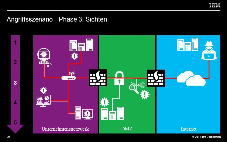 © 2012 IBM Corporation © 2014 IBM Corporation Angriffsszenario – Phase 3: Sichten 1 2 3 4 5 Unternehmensnetzwerk DMZ Internet 29