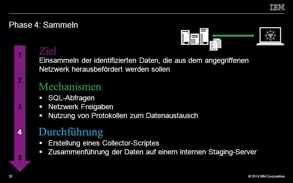 © 2012 IBM Corporation © 2014 IBM Corporation Phase 4: Sammeln 1 2 3 4 5 Ziel Mechanismen Durchführung Einsammeln der identifizierten Daten, die aus dem angegriffenen Netzwerk herausbefördert werden sollen  SQL-Abfragen  Netzwerk Freigaben  Nutzung von Protokollen zum Datenaustausch  Erstellung eines Collector-Scriptes  Zusammenführung der Daten auf einem internen Staging-Server 32