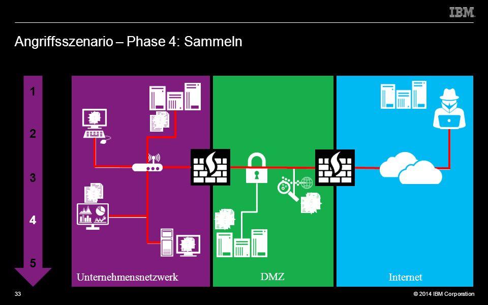 © 2012 IBM Corporation © 2014 IBM Corporation Angriffsszenario – Phase 4: Sammeln 1 2 3 4 5 Unternehmensnetzwerk DMZ Internet 33