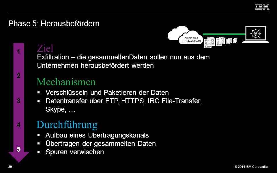 © 2012 IBM Corporation © 2014 IBM Corporation Phase 5: Herausbefördern 1 2 3 4 5 Ziel Mechanismen Durchführung Exfiltration – die gesammeltenDaten sollen nun aus dem Unternehmen herausbefördert werden  Verschlüsseln und Paketieren der Daten  Datentransfer über FTP, HTTPS, IRC File-Transfer, Skype, …  Aufbau eines Übertragungskanals  Übertragen der gesammelten Daten  Spuren verwischen Command & Control (CnC) 39