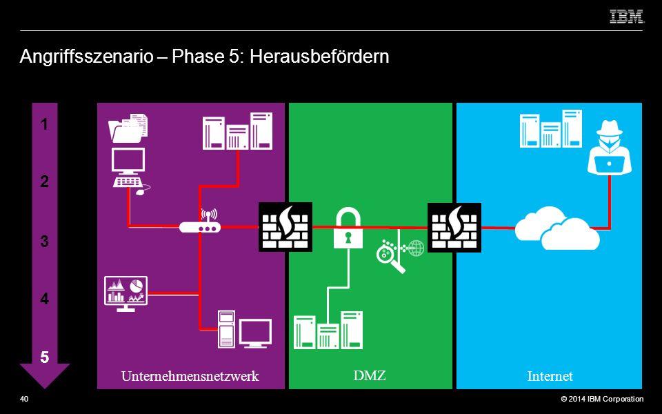 © 2012 IBM Corporation © 2014 IBM Corporation Angriffsszenario – Phase 5: Herausbefördern 1 2 3 4 5 Unternehmensnetzwerk DMZ Internet 40
