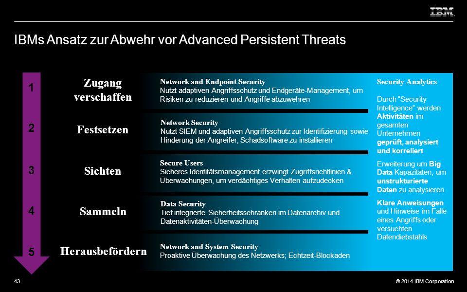 © 2012 IBM Corporation © 2014 IBM Corporation IBMs Ansatz zur Abwehr vor Advanced Persistent Threats 1 2 3 4 5 Zugang verschaffen Festsetzen Sichten Sammeln Herausbefördern Network and Endpoint Security Nutzt adaptiven Angriffsschutz und Endgeräte-Management, um Risiken zu reduzieren und Angriffe abzuwehren Network Security Nutzt SIEM und adaptiven Angriffsschutz zur Identifizierung sowie Hinderung der Angreifer, Schadsoftware zu installieren Secure Users Sicheres Identitätsmanagement erzwingt Zugriffsrichtlinien & Überwachungen, um verdächtiges Verhalten aufzudecken Security Analytics Durch Security Intelligence werden Aktivitäten im gesamten Unternehmen geprüft, analysiert und korreliert Erweiterung um Big Data Kapazitäten, um unstrukturierte Daten zu analysieren Klare Anweisungen und Hinweise im Falle eines Angriffs oder versuchten Datendiebstahls Data Security Tief integrierte Sicherheitsschranken im Datenarchiv und Datenaktivitäten-Überwachung Network and System Security Proaktive Überwachung des Netzwerks; Echtzeit-Blockaden 43