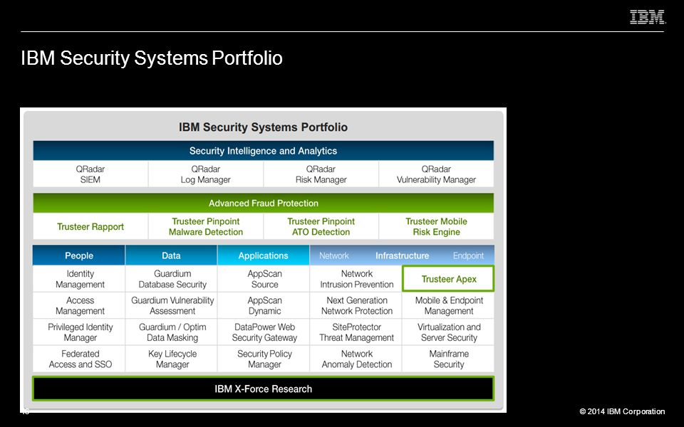 © 2012 IBM Corporation © 2014 IBM Corporation IBM Security Systems Portfolio 46