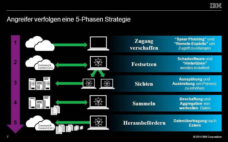 © 2012 IBM Corporation © 2014 IBM Corporation Was passiert bei aktiver, gezielter Blockierung durch Guardium.