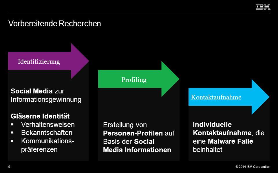 © 2012 IBM Corporation © 2014 IBM Corporation Vorbereitende Recherchen Identifizierung Profiling Kontaktaufnahme Social Media zur Informationsgewinnung Gläserne Identität  Verhaltensweisen  Bekanntschaften  Kommunikations- präferenzen Erstellung von Personen-Profilen auf Basis der Social Media Informationen Individuelle Kontaktaufnahme, die eine Malware Falle beinhaltet 9