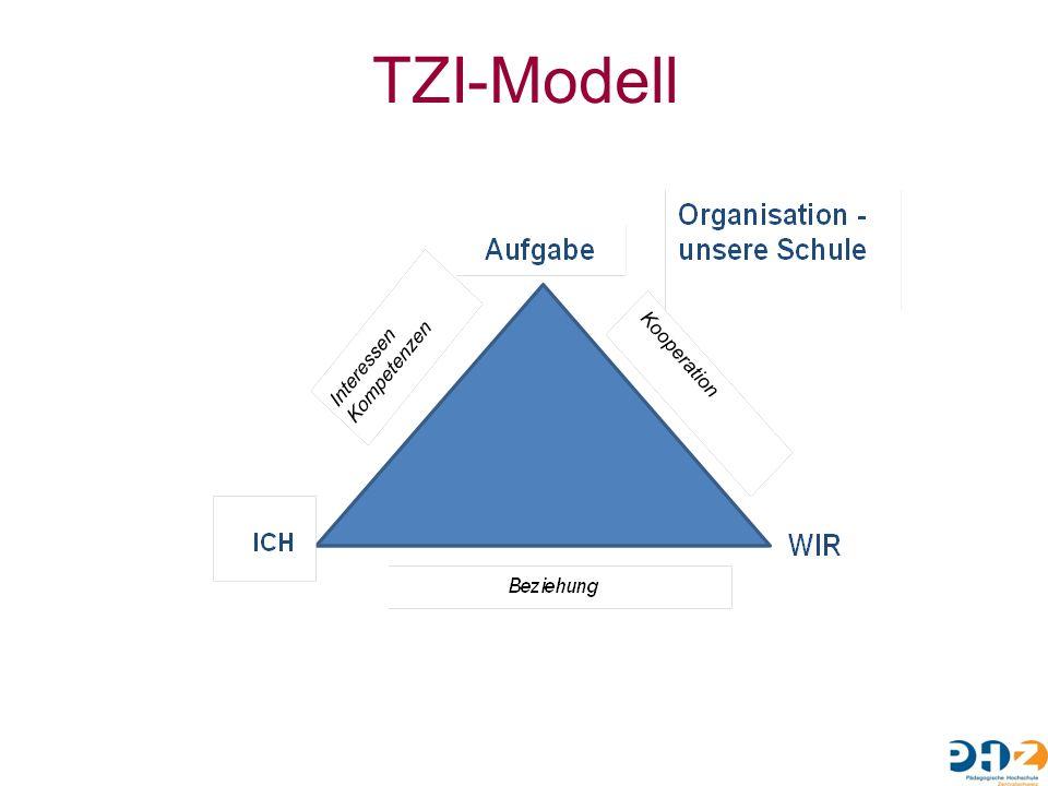 TZI-Modell
