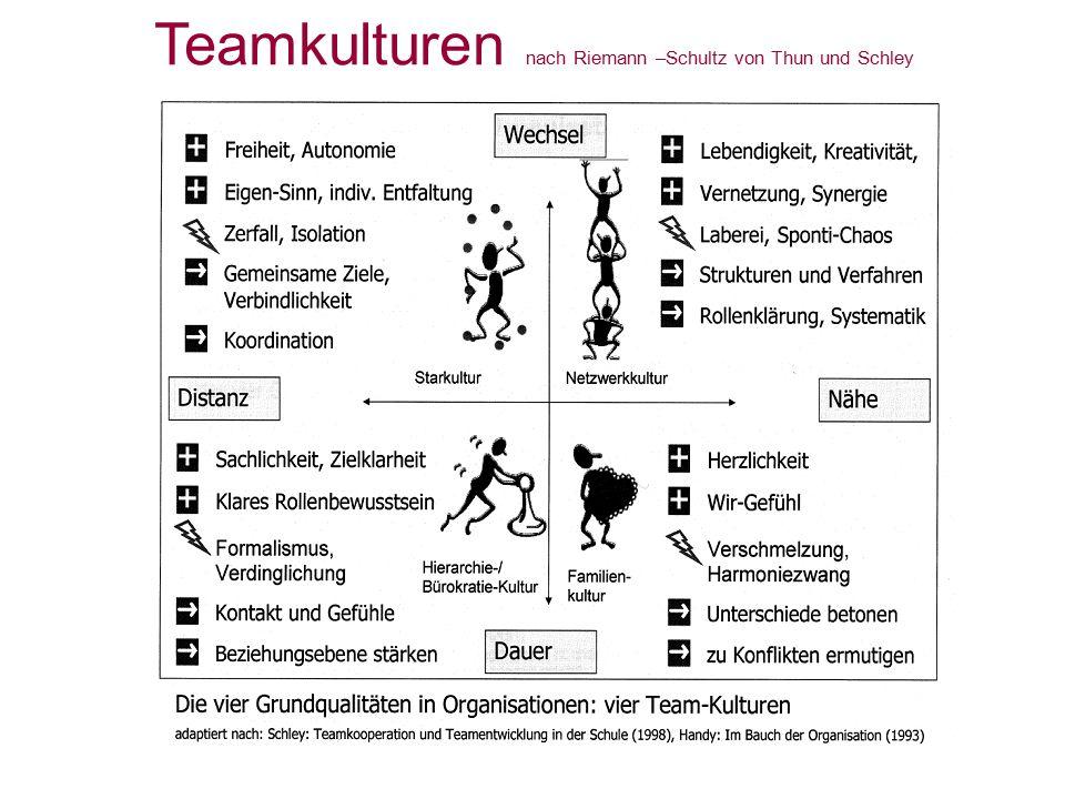 Teamkulturen nach Riemann –Schultz von Thun und Schley