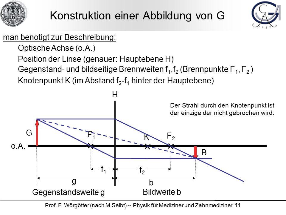 Prof. F. Wörgötter (nach M.Seibt) -- Physik für Mediziner und Zahnmediziner 11 Konstruktion einer Abbildung von G man benötigt zur Beschreibung: o.A.