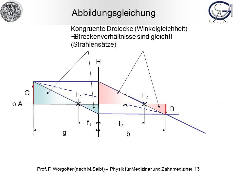 Prof. F. Wörgötter (nach M.Seibt) -- Physik für Mediziner und Zahnmediziner 13 Abbildungsgleichung o.A. H f2f2 f1f1 F2F2 F1F1 K G B b g Kongruente Dre